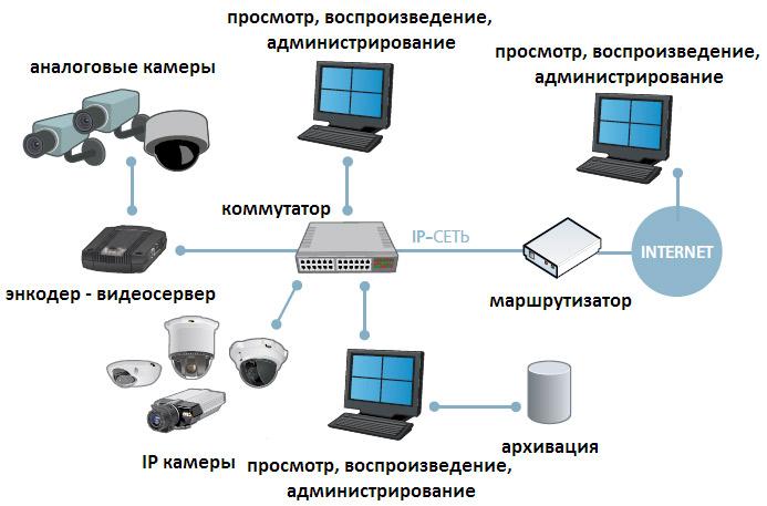 Коммутатор ip видеонаблюдения принципиальные схемы Радио схемы